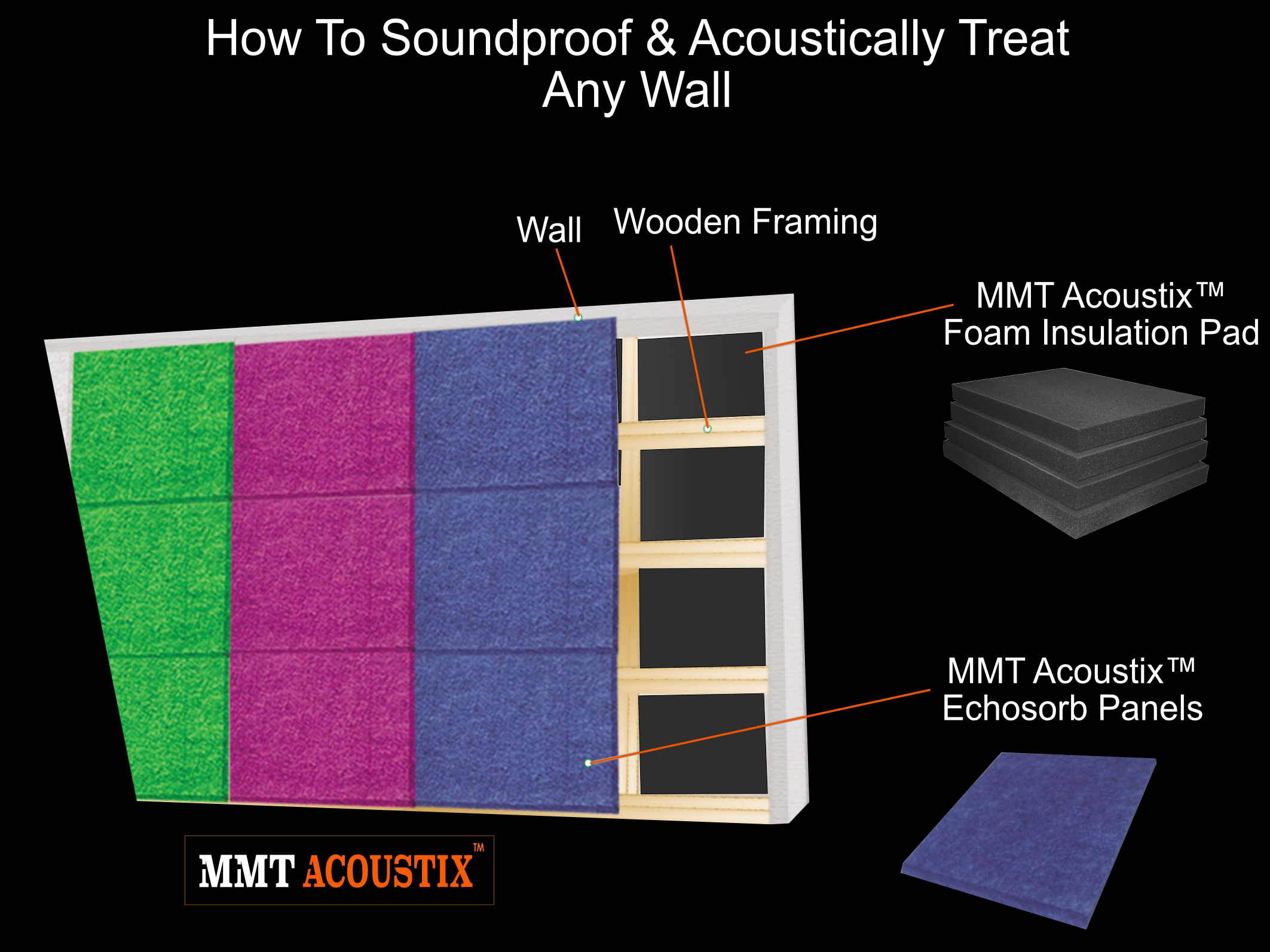 soundproofing-a-room-Dublin